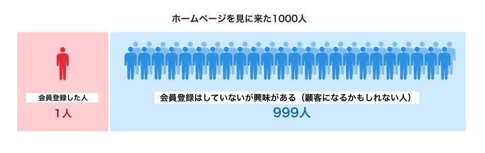 WEB広告リード数