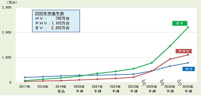 HV、PHV、EVの世界市場予測