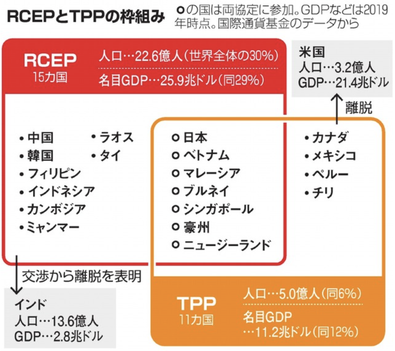 RCEPとTPPの枠組み(引用:https://www.asahi.com/articles/ASNCH7JN8NCHULFA00K.html)