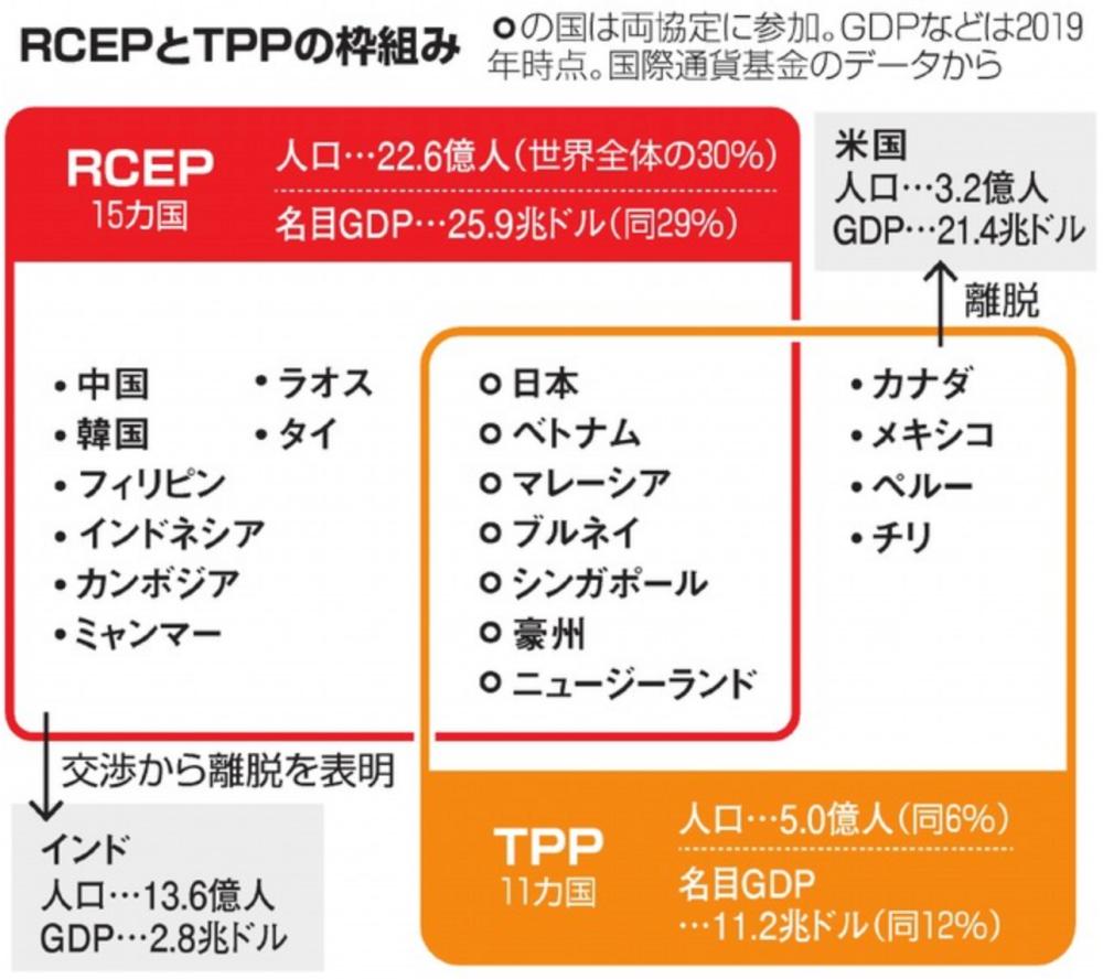 RCEPとTPPの枠組み(引用:https://www.asahi.com/articles/ASNCH7JN8NCHULFA00K.html)