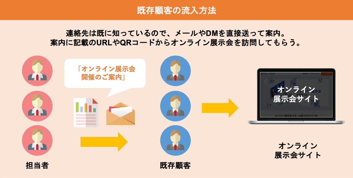 既存顧客の流入方法イメージ