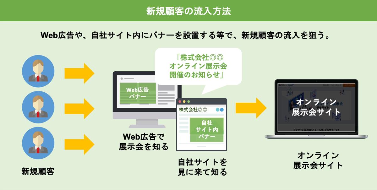 新規顧客の流入方法イメージ