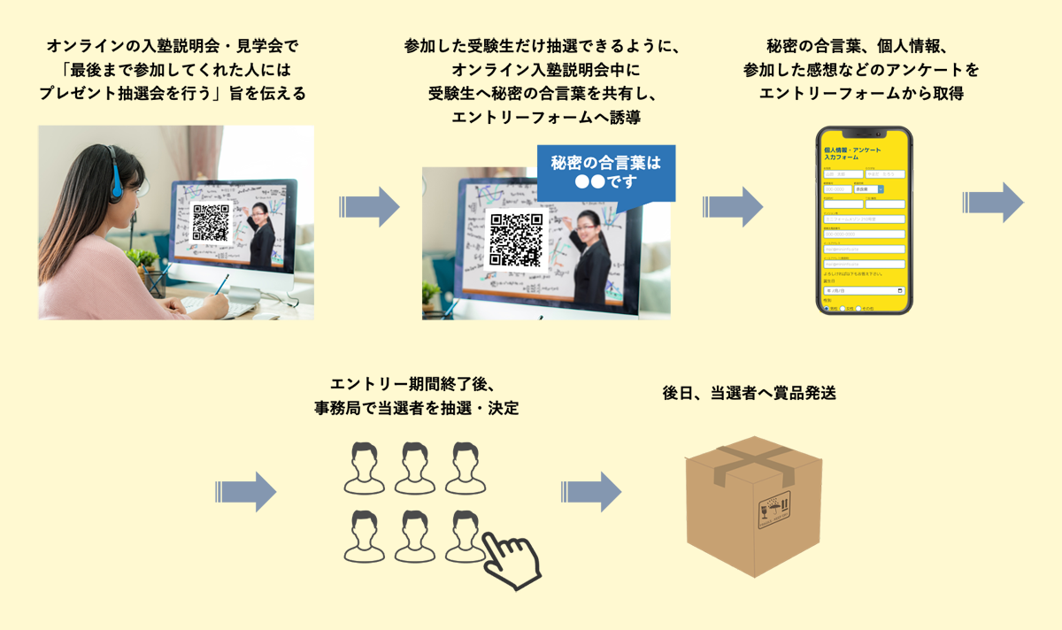 オンライン入塾説明会・見学会でのフロー例