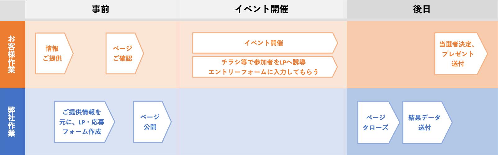 「エントリー」型のオンライン抽選会 作業フロー例